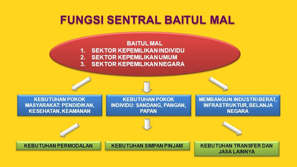 FUNGSI SENTRAL BAITUL MAL