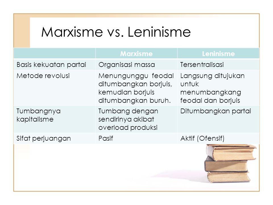 Marxisme vs. Leninisme Marxisme Leninisme Basis kekuatan partai