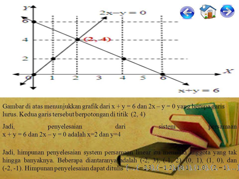 Gambar di atas menunjukkan grafik dari x + y = 6 dan 2x – y = 0 yang berupa garis lurus. Kedua garis tersebut berpotongan di titik (2, 4)