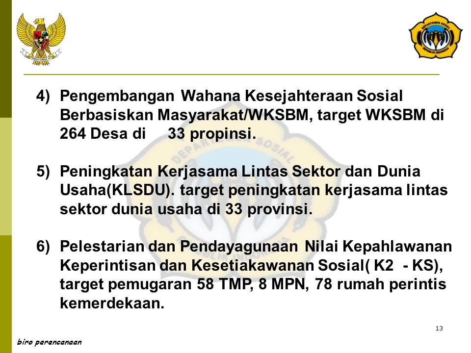 Pengembangan Wahana Kesejahteraan Sosial Berbasiskan Masyarakat/WKSBM, target WKSBM di 264 Desa di 33 propinsi.