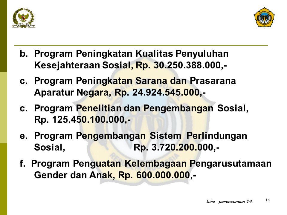Program Penelitian dan Pengembangan Sosial, Rp. 125.450.100.000,-