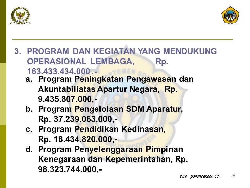 Program Pengelolaan SDM Aparatur, Rp. 37.239.063.000,-