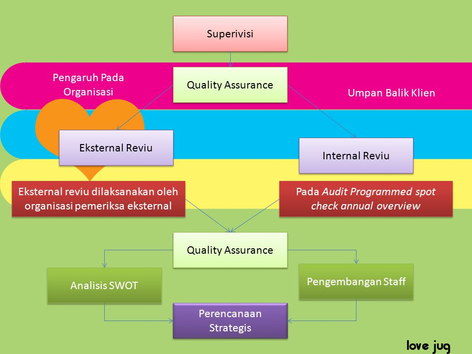 Pengaruh Pada Organisasi Quality Assurance Umpan Balik Klien