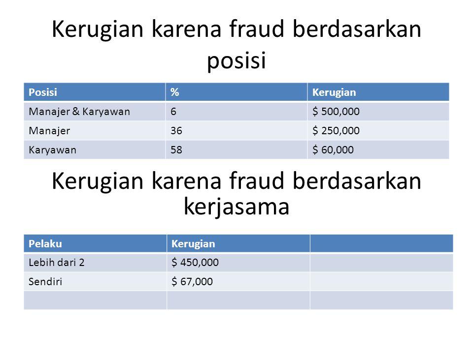 Kerugian karena fraud berdasarkan posisi