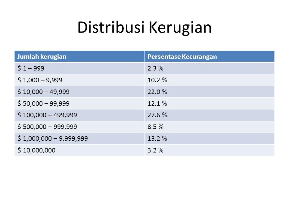 Distribusi Kerugian Jumlah kerugian Persentase Kecurangan $ 1 – 999