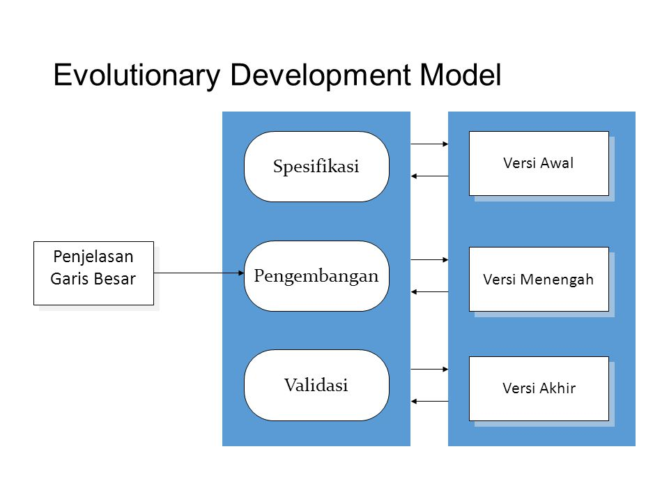 Evolutionary Development Model