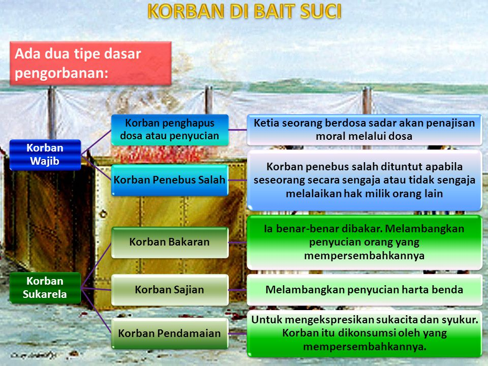 KORBAN DI BAIT SUCI Ada dua tipe dasar pengorbanan: Korban Wajib
