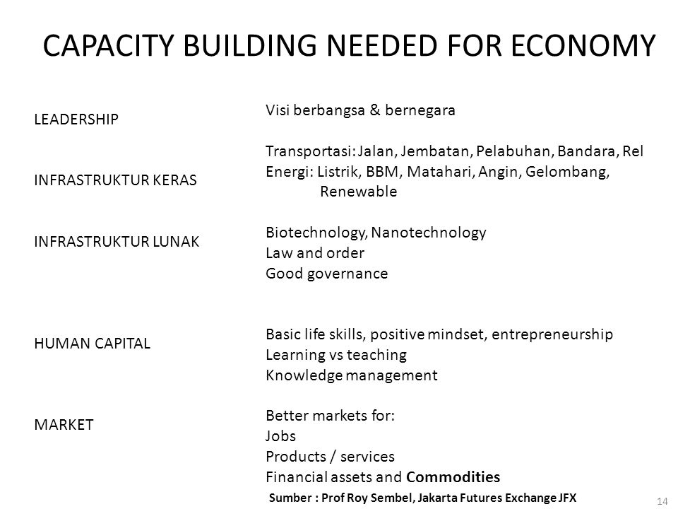 CAPACITY BUILDING NEEDED FOR ECONOMY