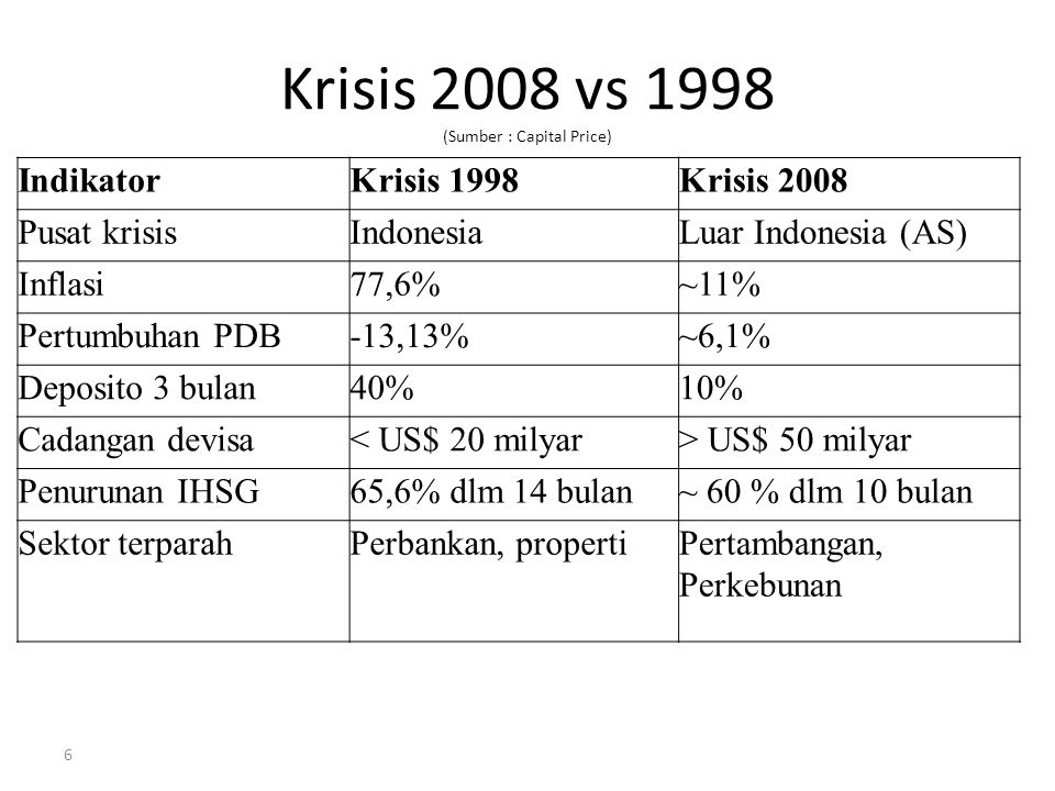 Krisis 2008 vs 1998 (Sumber : Capital Price)
