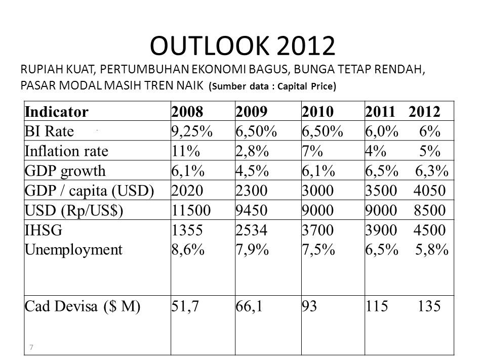 OUTLOOK 2012 Indicator 2008 2009 2010 2011 2012 BI Rate 9,25% 6,50%