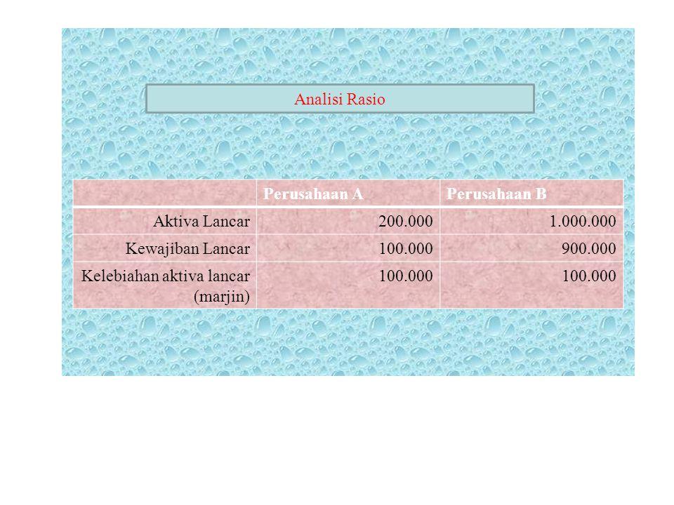 . Analisi Rasio Perusahaan A Perusahaan B Aktiva Lancar 200.000