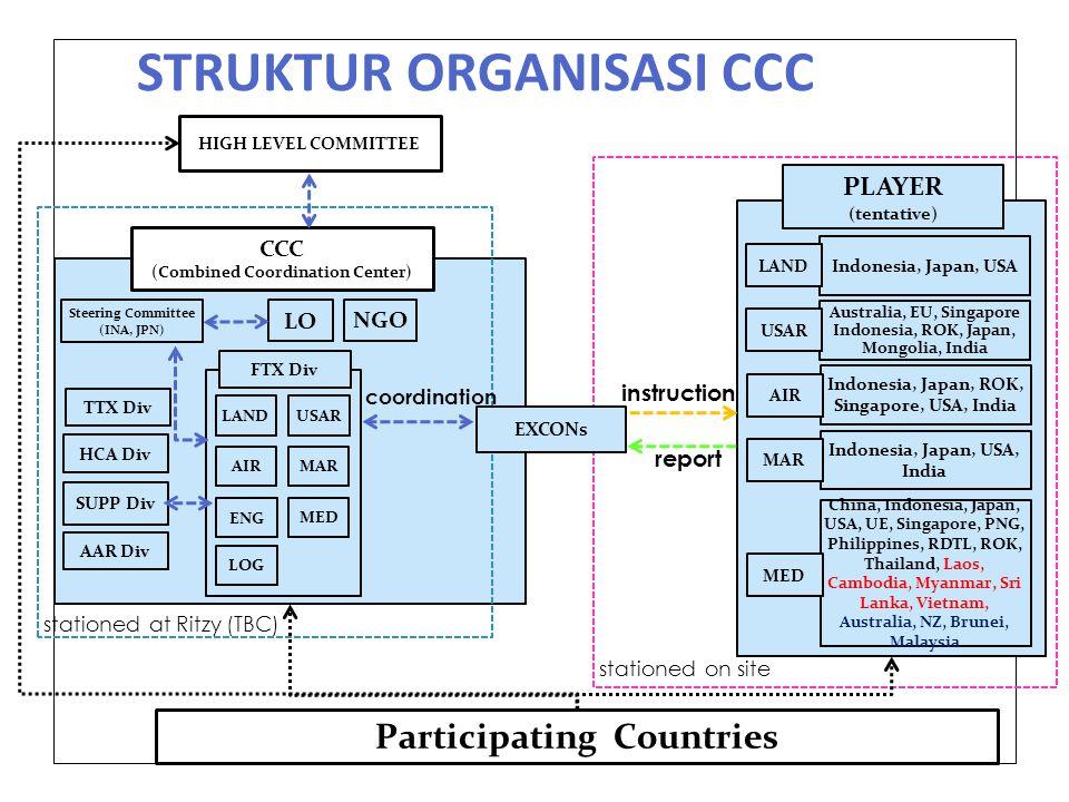 STRUKTUR ORGANISASI CCC
