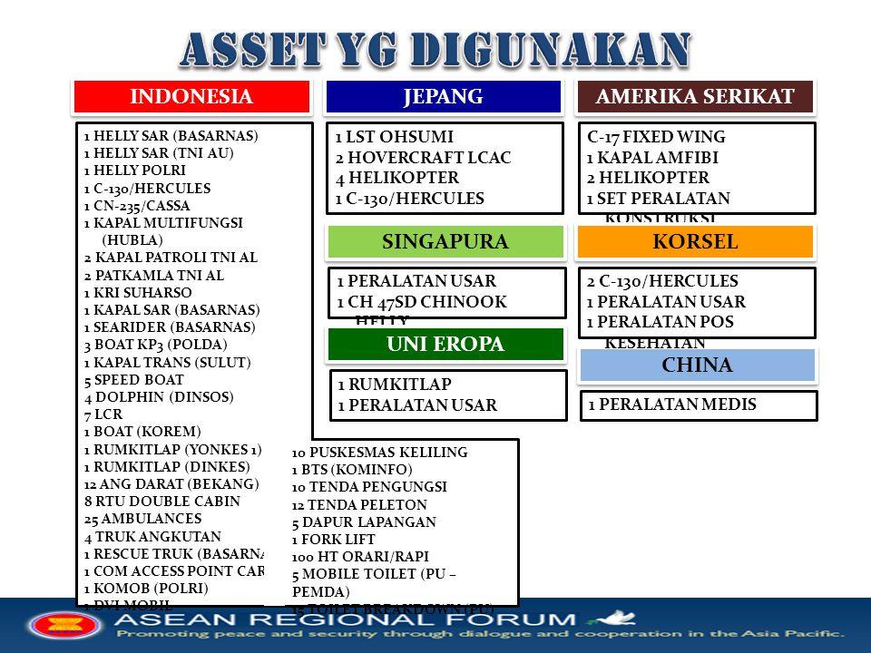 ASSET YG DIGUNAKAN INDONESIA JEPANG AMERIKA SERIKAT SINGAPURA KORSEL