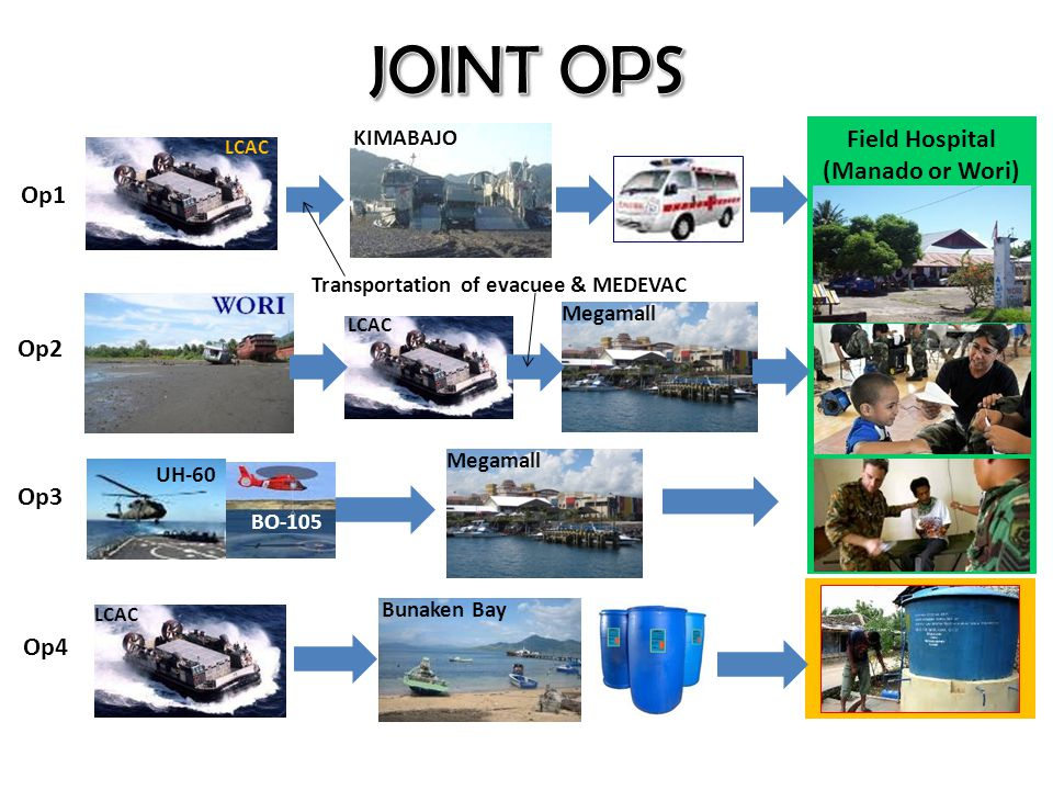 JOINT OPS Field Hospital (Manado or Wori) Op1 Op2 Op3 Op4 KIMABAJO