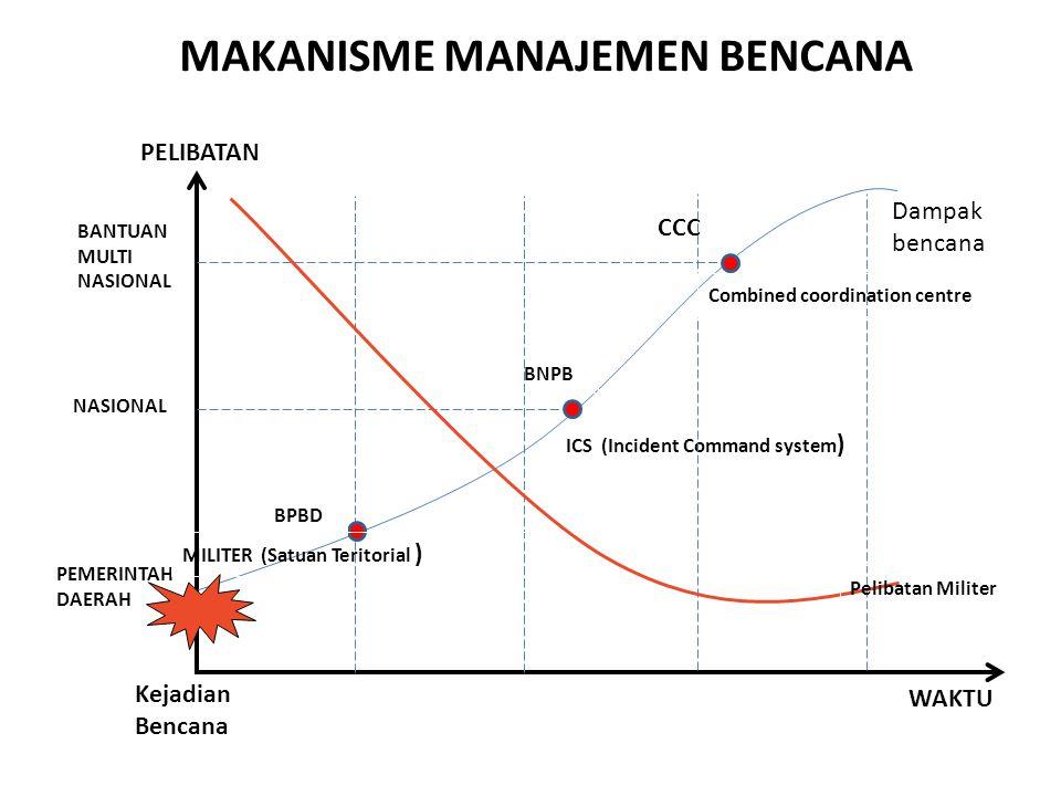 MAKANISME MANAJEMEN BENCANA