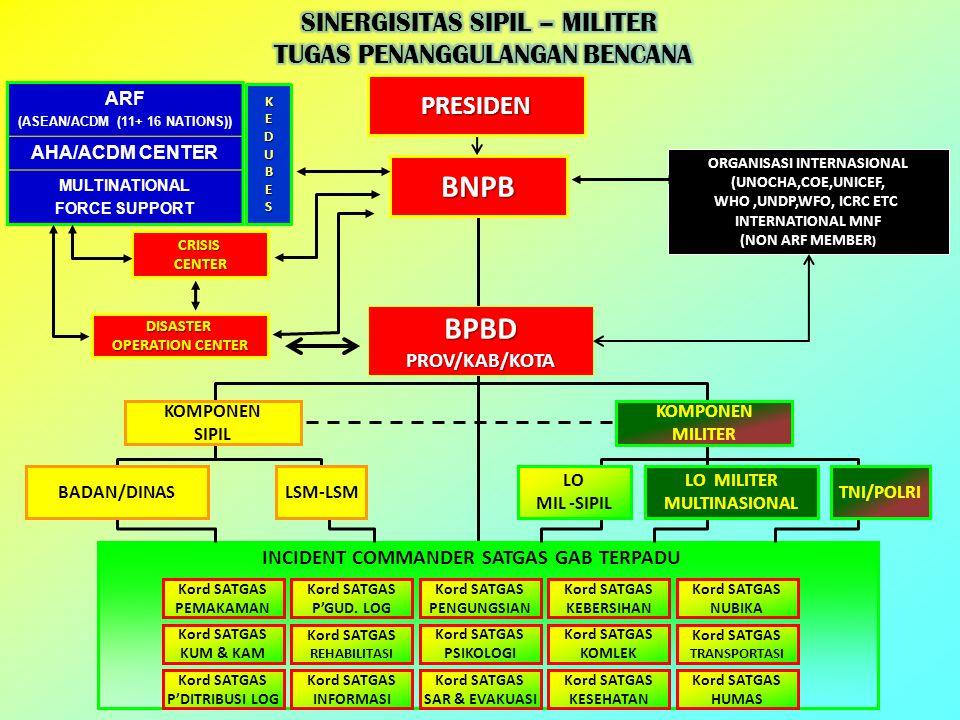 BNPB BPBD SINERGISITAS SIPIL – MILITER TUGAS PENANGGULANGAN BENCANA
