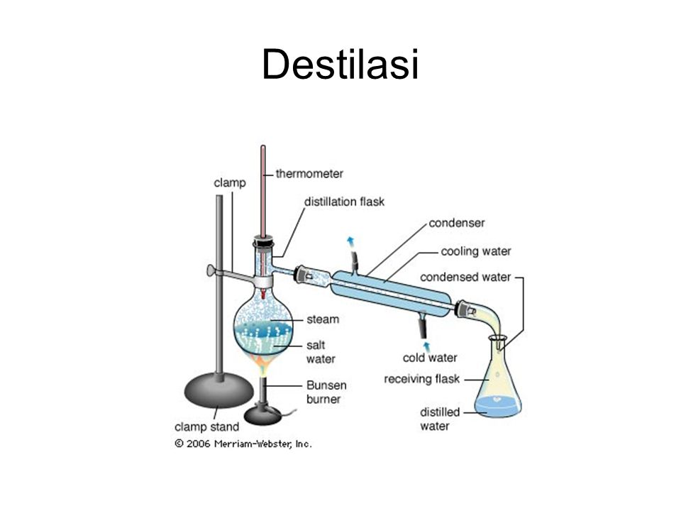 Destilasi