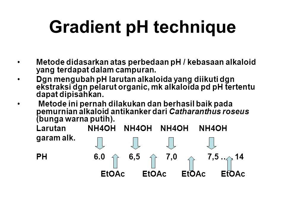 Gradient pH technique Metode didasarkan atas perbedaan pH / kebasaan alkaloid yang terdapat dalam campuran.