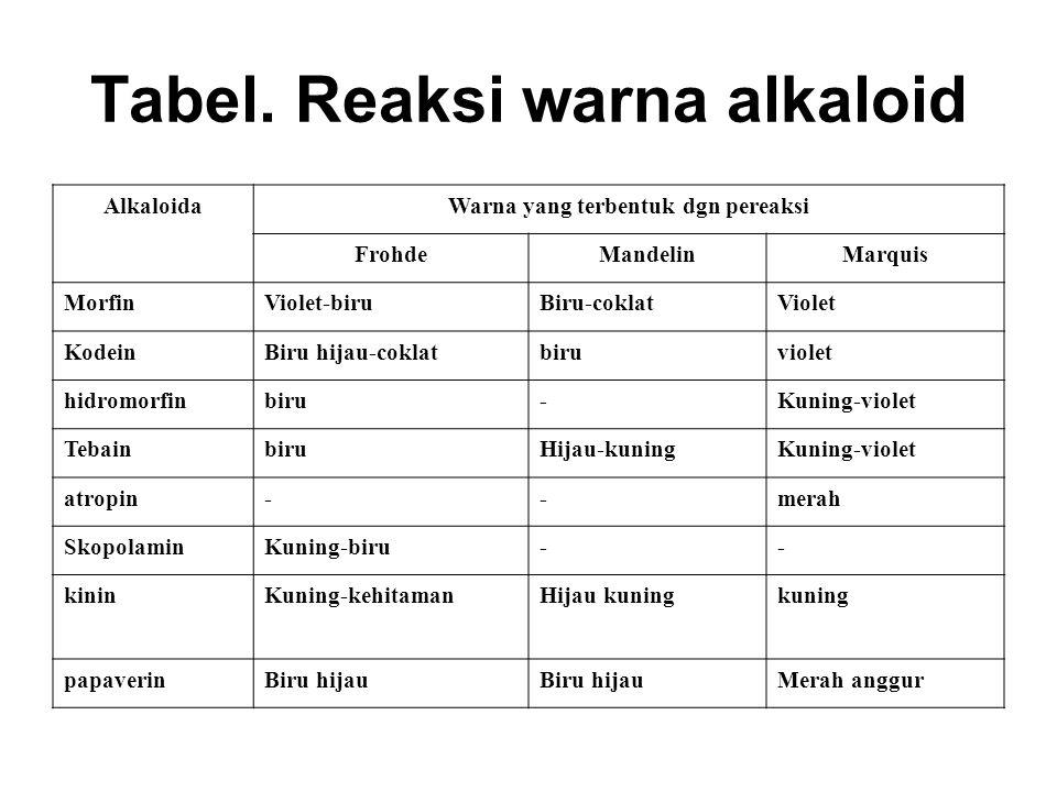Tabel. Reaksi warna alkaloid