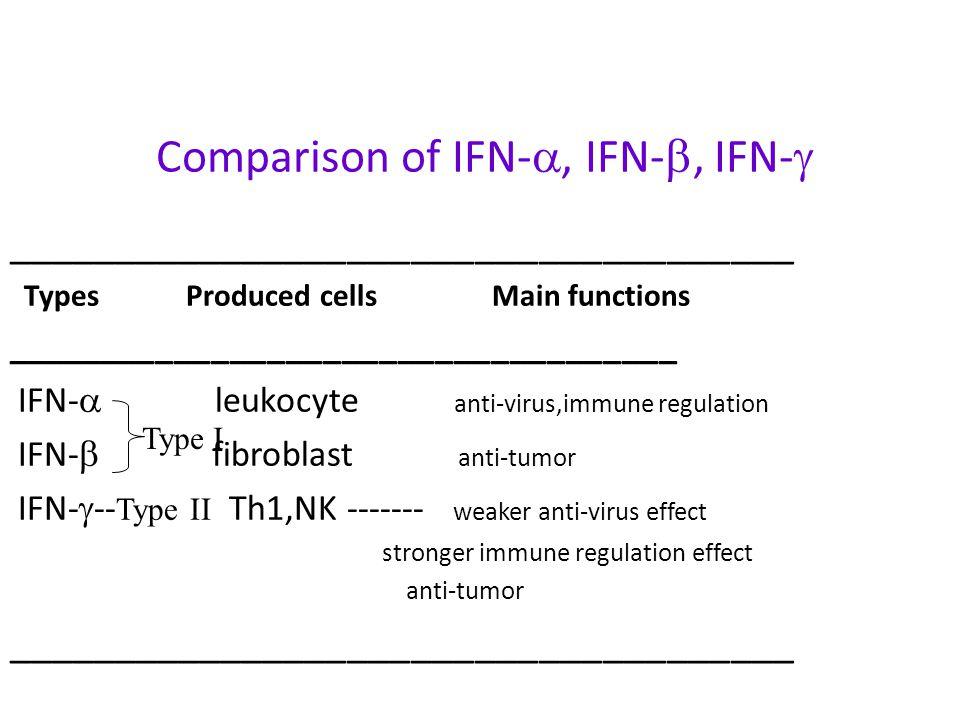 Comparison of IFN-, IFN-, IFN-