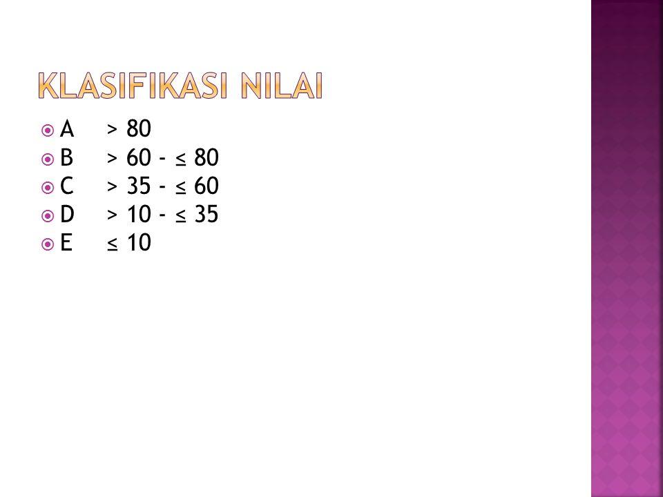 KLASIFIKASI NILAI A > 80 B > 60 - ≤ 80 C > 35 - ≤ 60