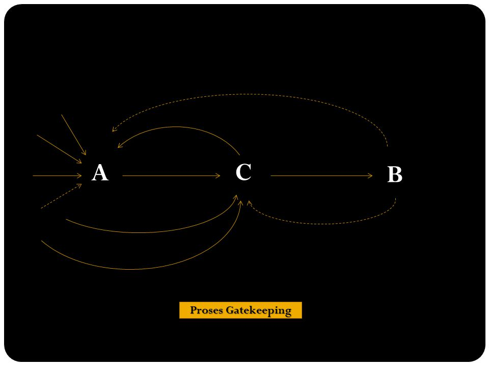 C A B Proses Gatekeeping