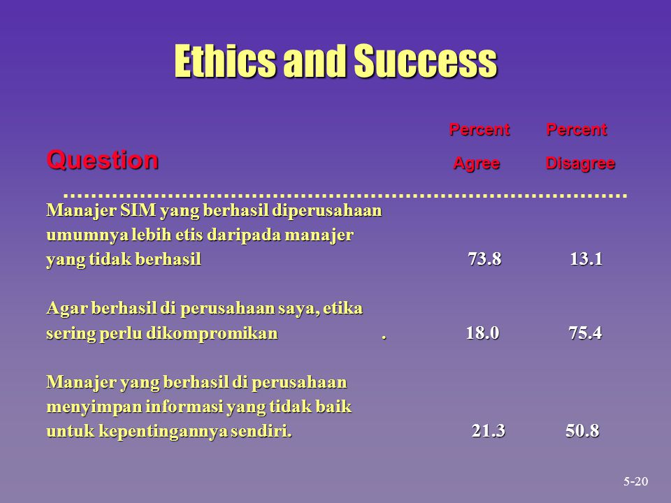 Ethics and Success Question Agree Disagree Percent Percent