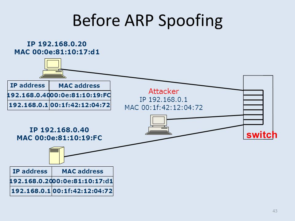 Before ARP Spoofing switch Attacker IP 192.168.0.20