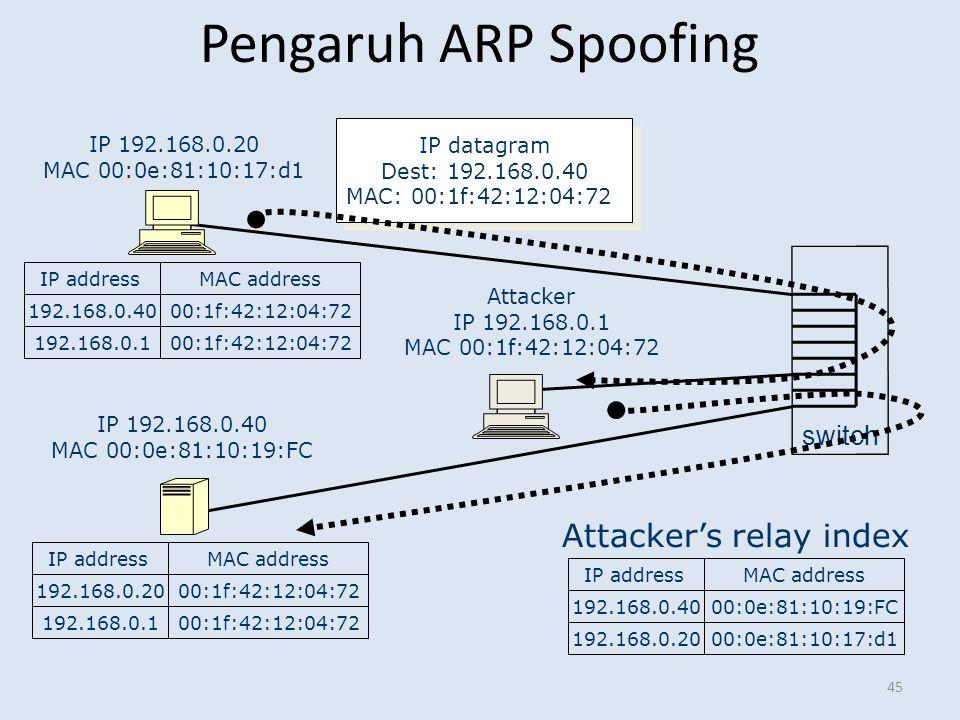 Pengaruh ARP Spoofing Attacker's relay index switch IP datagram