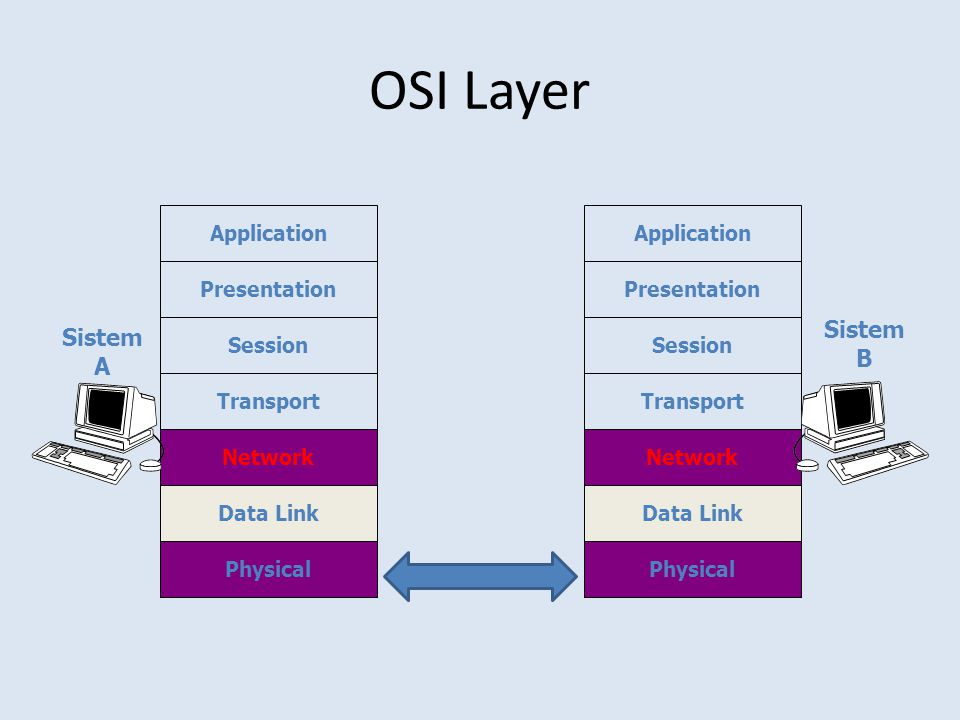 OSI Layer Sistem Sistem B A Application Application Presentation