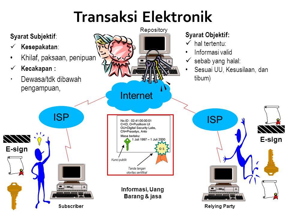 Transaksi Elektronik Internet ISP ISP Khilaf, paksaan, penipuan