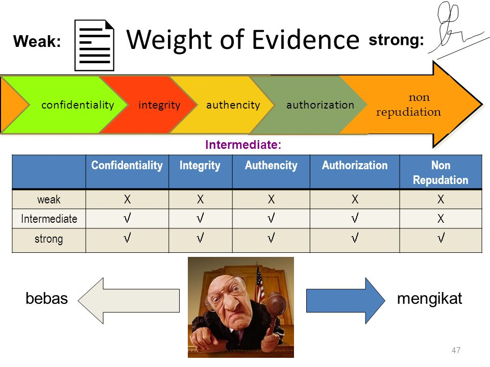  Weight of Evidence Weak: strong: bebas mengikat confidentiality