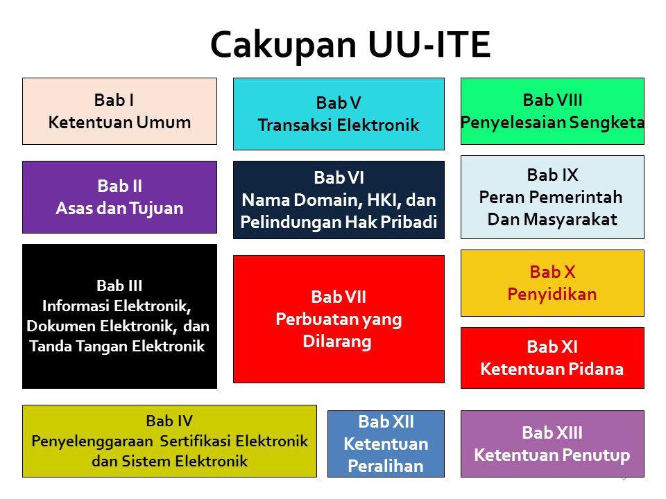 Cakupan UU-ITE Bab I Ketentuan Umum Bab V Transaksi Elektronik