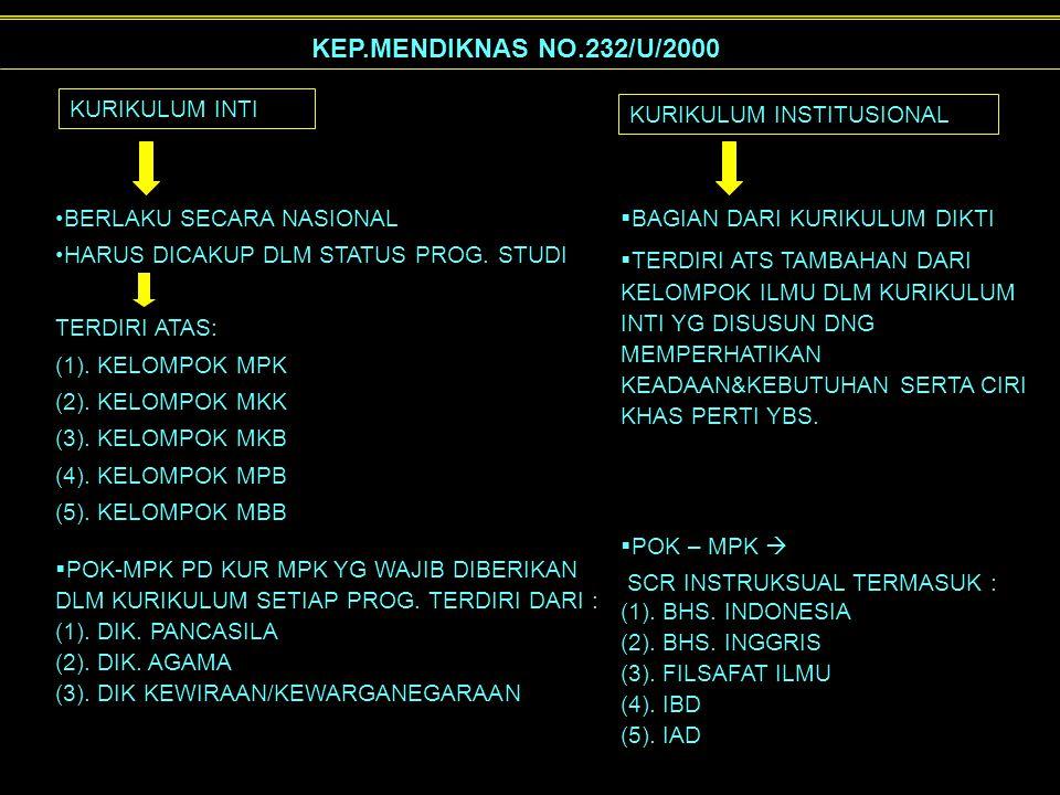 KEP.MENDIKNAS NO.232/U/2000 KURIKULUM INTI KURIKULUM INSTITUSIONAL