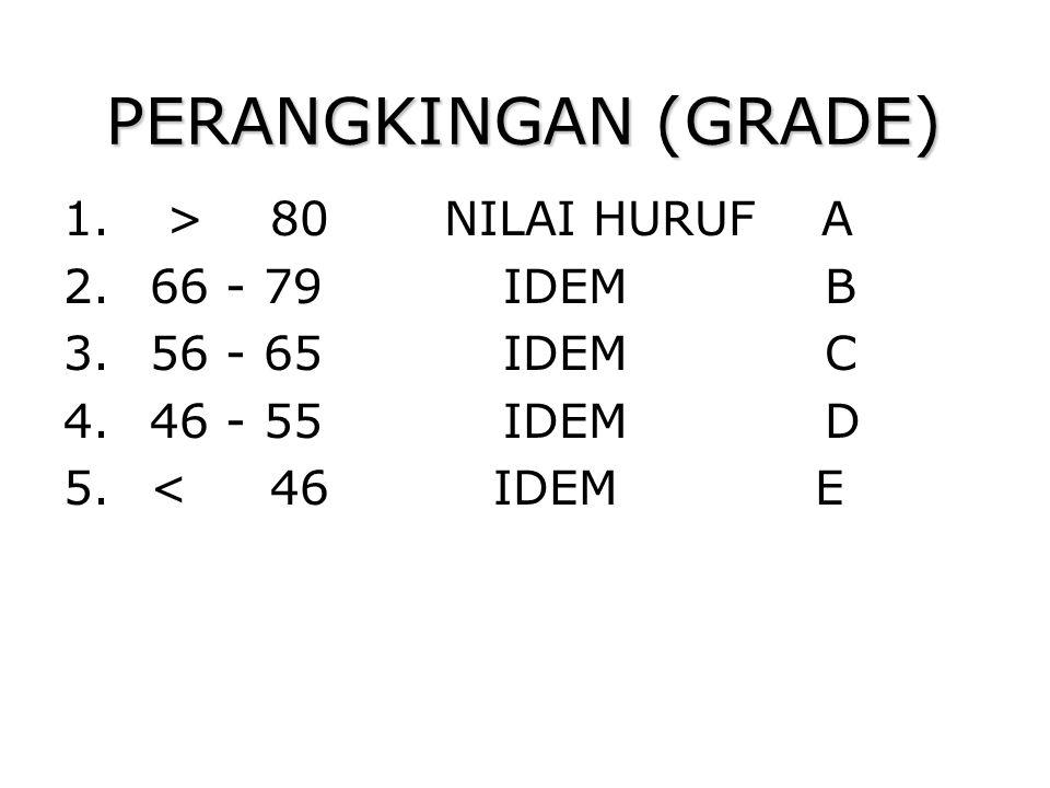 PERANGKINGAN (GRADE) > 80 NILAI HURUF A 66 - 79 IDEM B