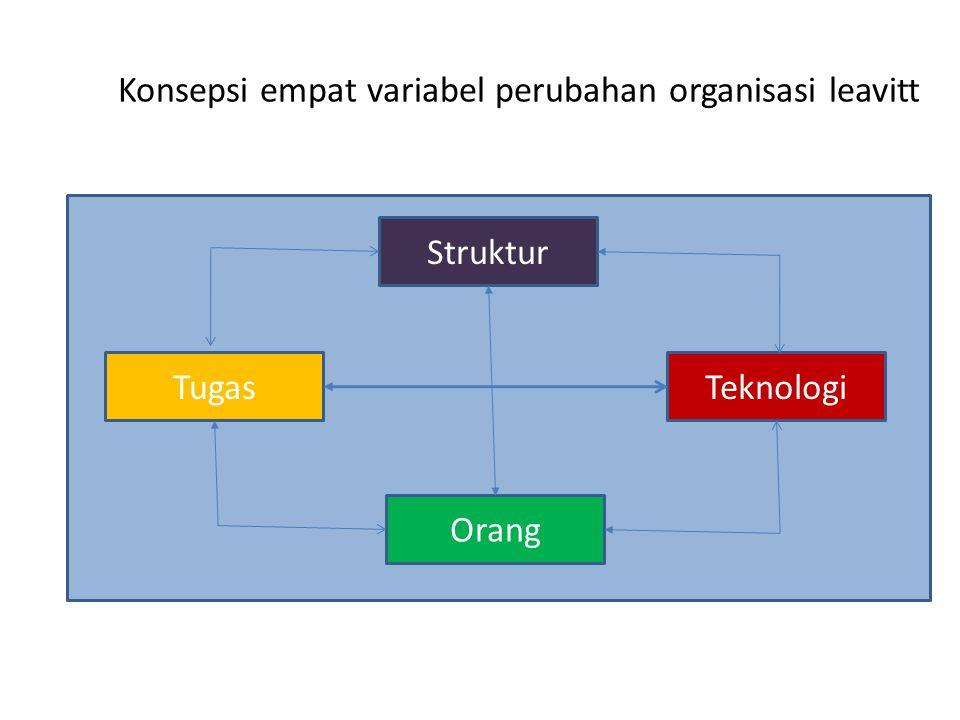 Konsepsi empat variabel perubahan organisasi leavitt