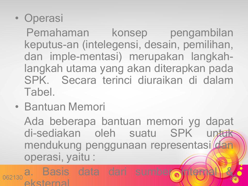 a. Basis data dari sumber internal & eksternal organisasi.