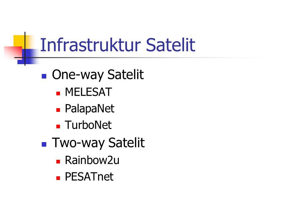 Infrastruktur Satelit