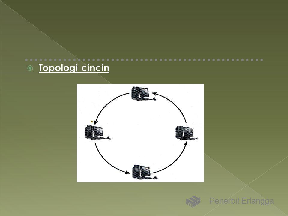 Topologi cincin Penerbit Erlangga