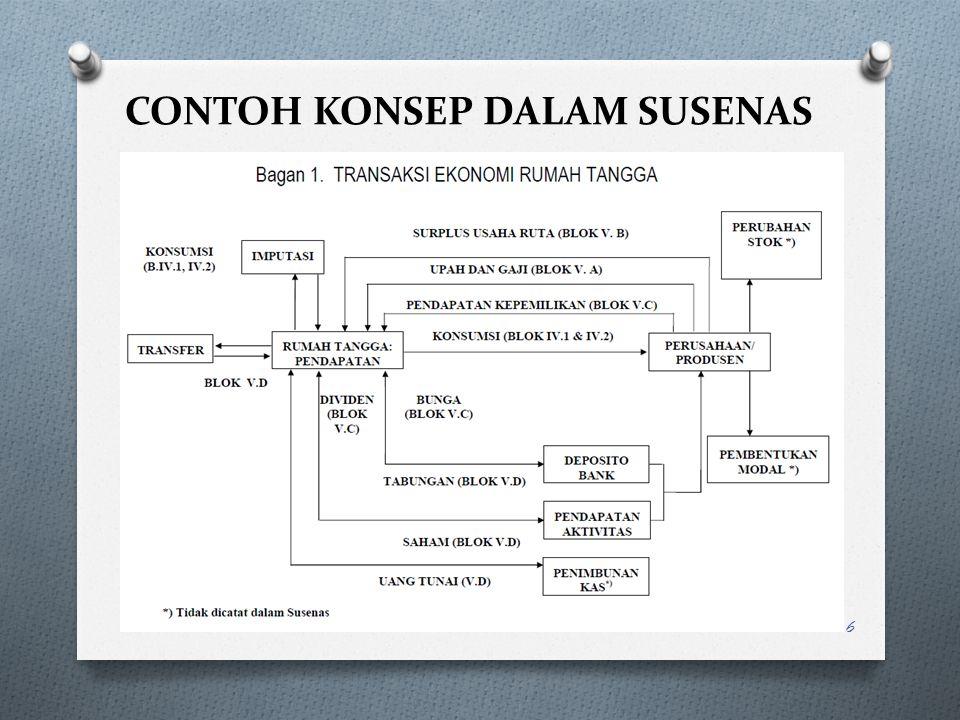 CONTOH KONSEP DALAM SUSENAS