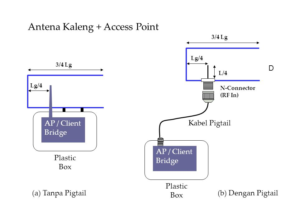 Antena Kaleng + Access Point