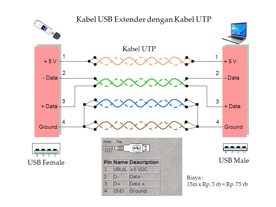 Kabel USB Extender dengan Kabel UTP
