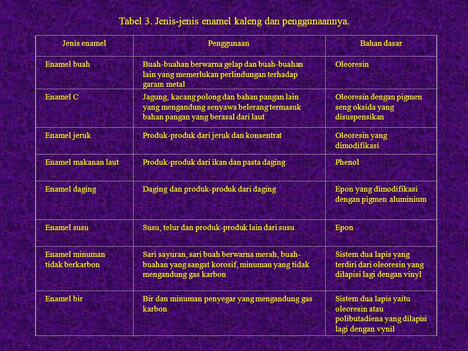 Tabel 3. Jenis-jenis enamel kaleng dan penggunaannya.