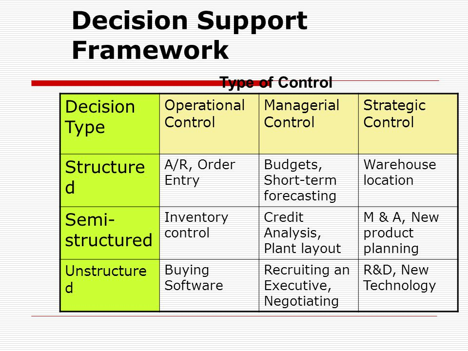 Decision Support Framework