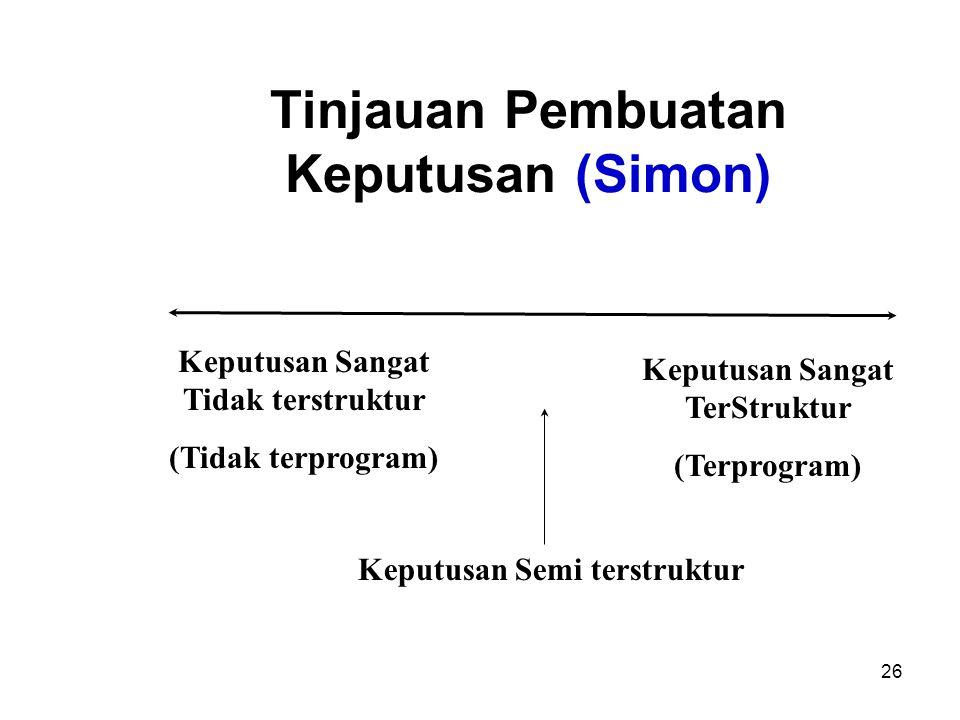 Tinjauan Pembuatan Keputusan (Simon)