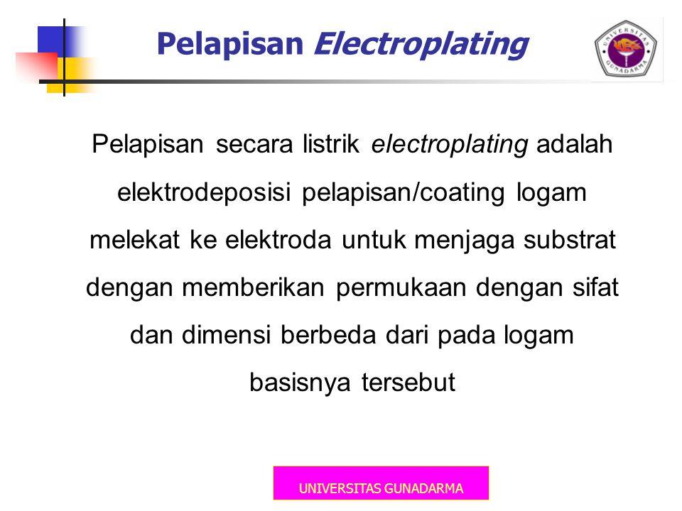 Pelapisan Electroplating