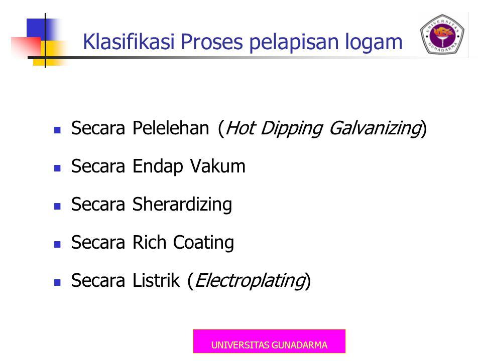 Klasifikasi Proses pelapisan logam