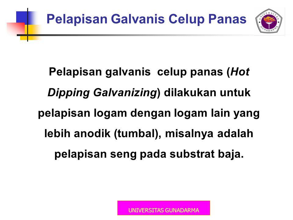 Pelapisan Galvanis Celup Panas