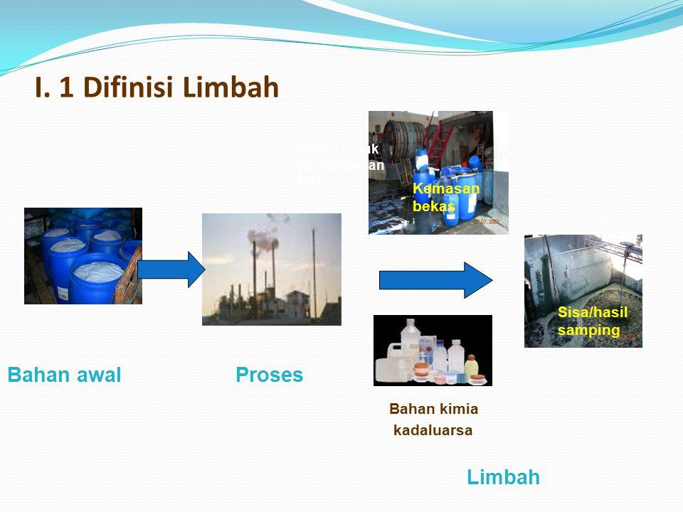 I. 1 Difinisi Limbah Bahan awal Proses Limbah Kemasan bekas