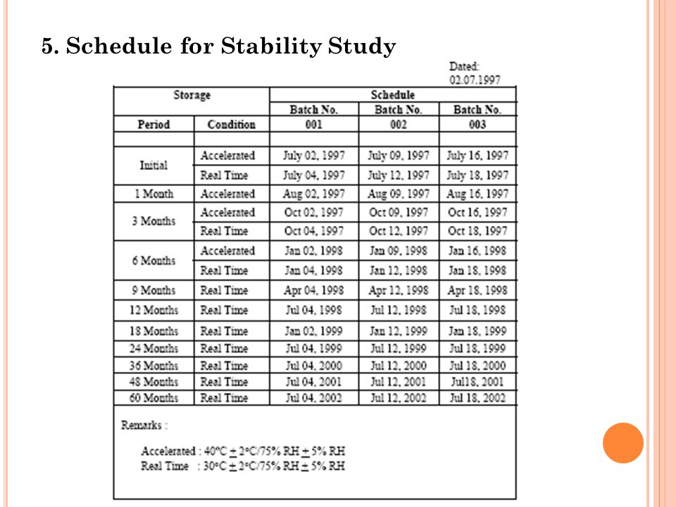 5. Schedule for Stability Study